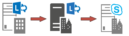 Lync 2013 Tools | Skype and Teams Blog | Page 2